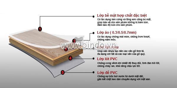 Sàn nhựa Vinyl Vân gỗ 4040